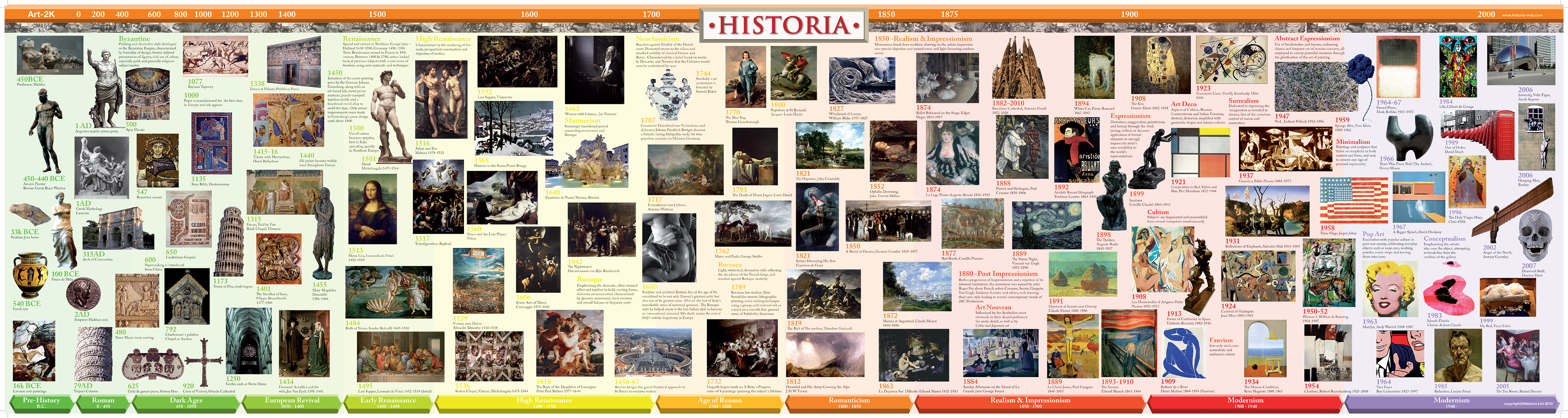 History of Art 2000 Timeline - Historia Timelines | Historia Timelines