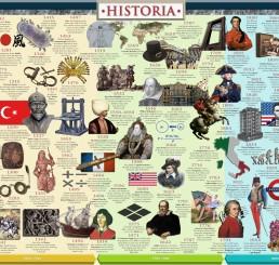 World Timeline, major events, dates, historical figures, global