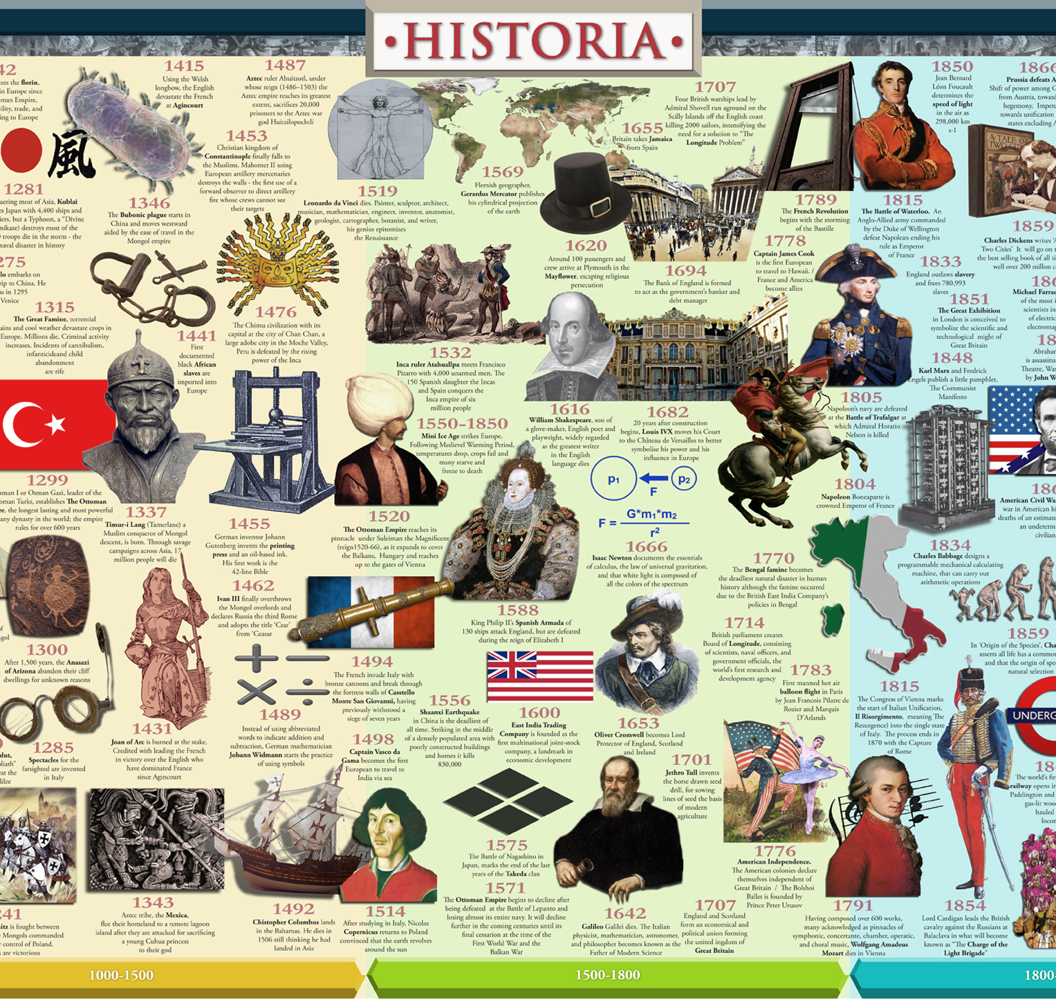 Historical Canadian Events From 1980 2015 Timeline: World History Timeline, Main Section