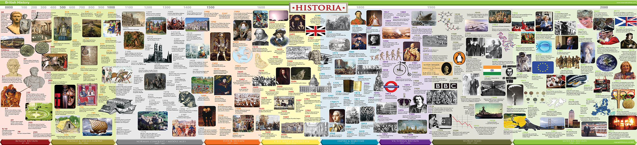 British History Timeline Wall Poster Historia Timelines